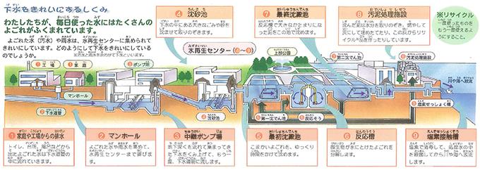 下水処理の仕組み