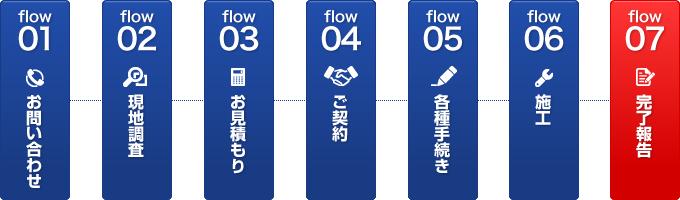 【施工の流れ】1:お問い合わせ 2:現地調査 3:お見積り 4:契約 5:各種手続き 6:施工 7:完了報告